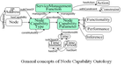 General concepts of Capability Ontology